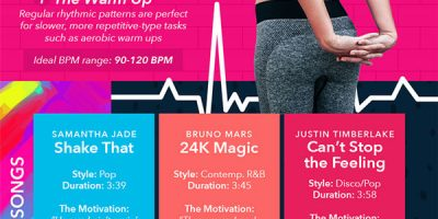 Anatomy of a Great Workout Song [Infographic]