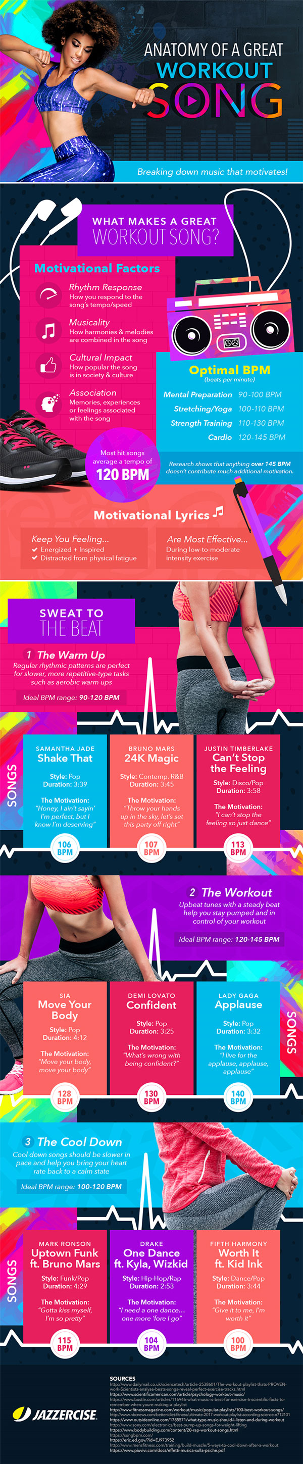 Anatomy of a Great Workout Song [Infographic] - Best Infographics