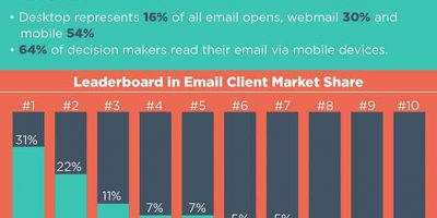 How Much Do You Know About Email Marketing? [Infographic]