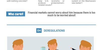5 Reasons Financial Markets Love Trump [Infographic]