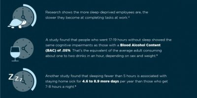 Sleep's Effect on Productivity [Infographic]