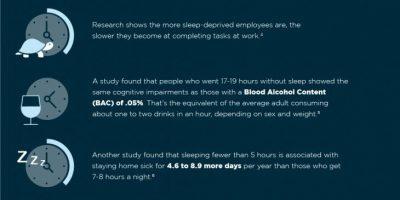 Sleep's Effect on Productivity [Infographic]