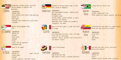 Ice Cream Flavors from Around the World [Infographic]