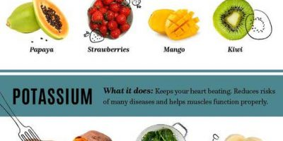 How to Eat Your Vitamins [Infographic]