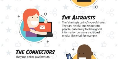 6 Types of Social Media Sharers [Infographic]