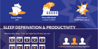 Effects of Sleep Deprivation on Employees [Infographic]