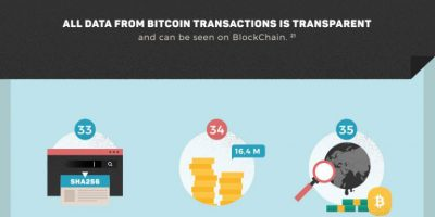 58 Insane Facts About Bitcoin [Infographic]