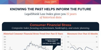Predicting Economic Trends [Infographic]