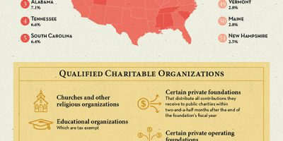 All About Charitable Giving