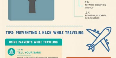 Digital Security Travel Hacks [Infographic]