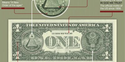 The Dollar Bill Deconstructed [Infographic]