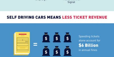 How Self Driving Cars Affect Road Safety [Infographic]