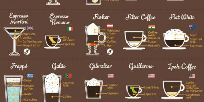 Around the World In 80 Coffees [Infographic]