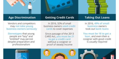 The Pitfalls of Being a Young Entrepreneur [Infographic]