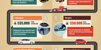 Jobs for Petrolheads [Infographic]