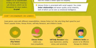 How Reading Turns You Superhuman [Infographic]