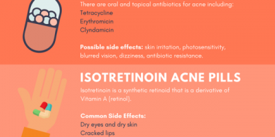 Acne Pills Treatment Infographic