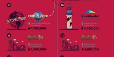 Popular Amusement Parks in North America [Infographic]