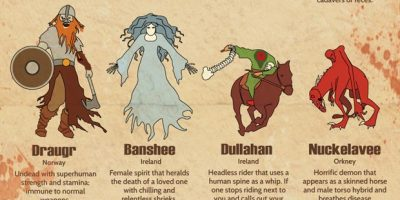 45 Scary Mythical Creatures from Around the World [Infographic]