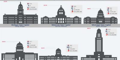 50 State Capitol Buildings of the United States [Infographic]