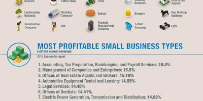 20 Most Searched Business Types [Infographic]