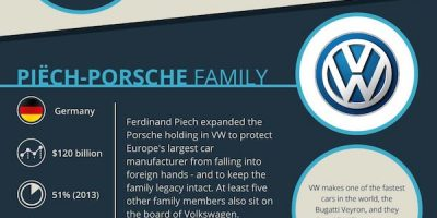 Most Successful Family Run Businesses [Infographic]