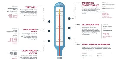 Infographic: Talent Acquisition Temperature Metrics