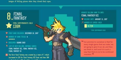 Biggest Video Game Franchises Ever [Infographic]