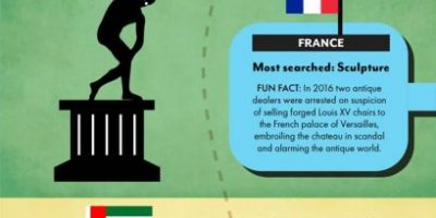 The World's Favorite Antiques [Infographic]