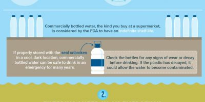 Preparing Water for an Emergency [Infographic]