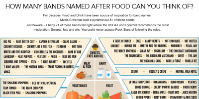 Band Name Food Pyramid [Visual]