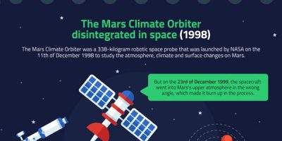 Most Embarrassing Software Bugs In History [Infographic]