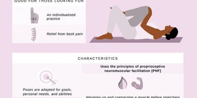 Find the Perfect Yoga Practice [Infographic]