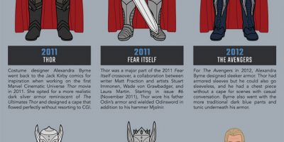 The Evolution of Thor [Infographic]