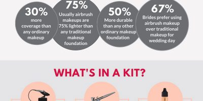 11 Facts You Should Know About Airbrush Makeup [Infographic]