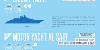 Top 10 Largest Superyachts [Infographic]