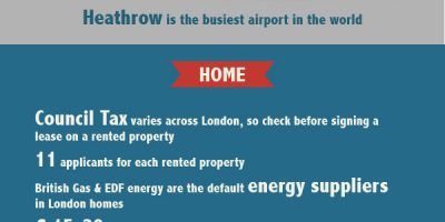 Moving to London Infographic