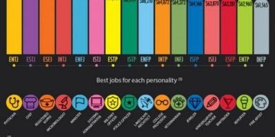 All About 16 MBTI Personality Types [Infographic]