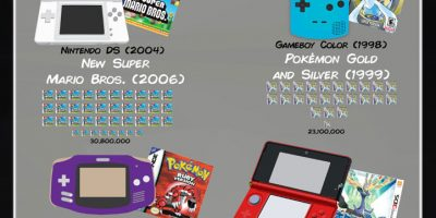 The Highest Selling Video Games by Console