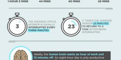 The Six-Hour Workday [Infographic]
