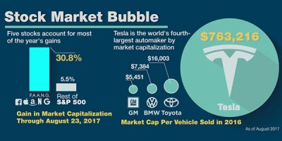 The Everything Bubble [Infographic]