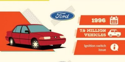 10 Biggest Car Recalls in History [Infographic]