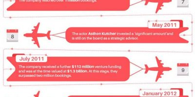 The Story of Airbnb's Growth [Infographic]
