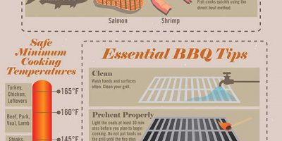 Techniques for Grilling Meat [Infographic]