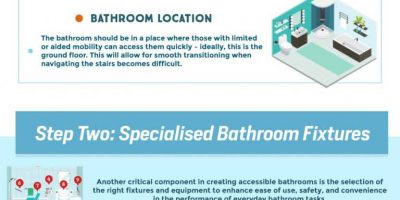 Ultimate Guide to Accessible Bathrooms [Infographic]