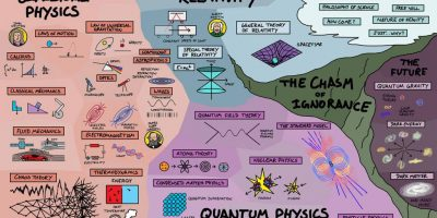Map of Physics [Visual]