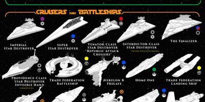 100 Vehicles of Star Wars [Infographic]