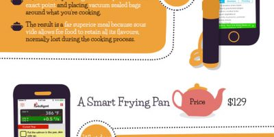 The Smart Kitchen of the Future [Infographic]