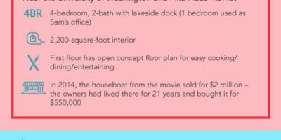 Cost of Apartments In Romantic Movies [Infographic]