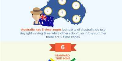 9 Weird Facts About Time Zones [Infographic]